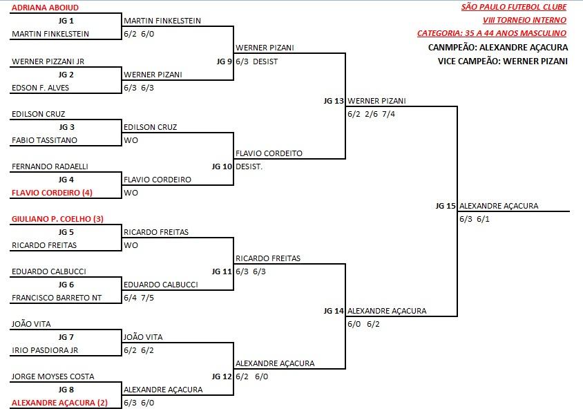 2adb1d9e83f Chaves e resultados do VIII Torneio Interno de Tênis - Portão 7
